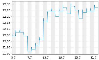 Chart AXA World Fds-Glob.Hi.Yiel.Bds - 1 Monat