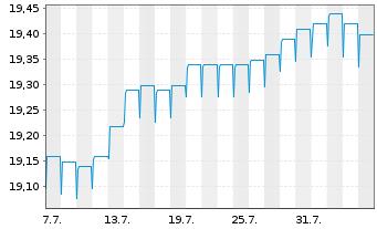 Chart Fr.Temp.Inv.Fds-F.Hig.Yiel.EO Nam.-Ant. A acc. - 1 Monat