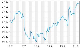 Chart Aberdeen Gl.-Emerg.Mkts Bd Fd Act.Nom.C. A-2 o.N. - 1 Monat