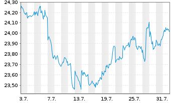 Chart AXA World Fds-Gl.Aggregate Bds Nam A(auss.)USD o.N - 1 Monat