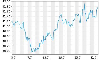 Chart AGIF-Allianz RCM Glob.Sustain. - 1 Monat