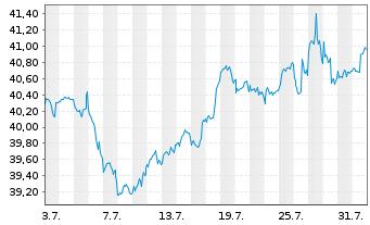 Chart AGIF-Allianz RCM Glob.Sustain. Bearer Shares A  - 1 Monat