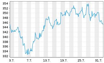 Chart Acatis Ch.Sel.-Acatis Akt.Dtsc Inh.-Anteile o.N. - 1 Monat