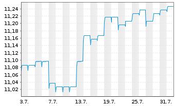 Chart AXA Wld Fds-Euro Credit Plus NamAnt A (auss.) o.N. - 1 Monat