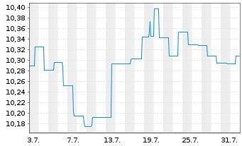 Chart AGIF-Allianz Euro Bond Inh.-Anteile A (EUR) o.N. - 1 Monat