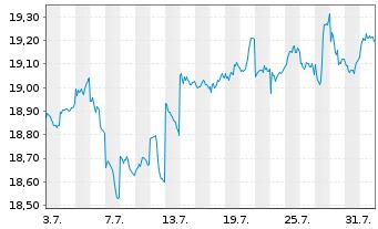 Chart Fr.Temp.Inv.Fds-T.Gl.Tot.Ret.Nam.-Ant.N(acc.)o.N. - 1 Monat