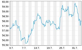 Chart BGF - World Mining Fund Act. Nom. Cl. A 2 EUR o.N. - 1 Monat