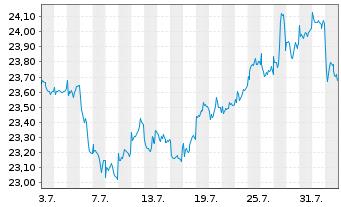 Chart ACMBernstein-Glob.Eq.Blend Ptf - 1 Monat