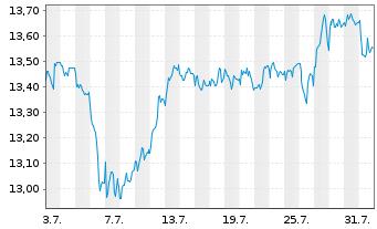 Chart AGIF-All.Best Styles Eurol.Eq. - 1 Monat