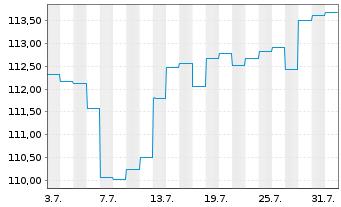 Chart AXA World Fds-Optimal Inc. Nam-Ant A (auss.) o.N. - 1 Monat