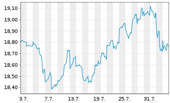 Chart Fr.Temp.Inv.Fds-T.Gl.Equ.Inc. N. A (acc.) EUR o.N. - 1 Monat