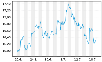 Chart Fr.Temp.Inv.Fds-BRIC Fd Nam.-Ant. A (acc.) o.N. - 1 Monat