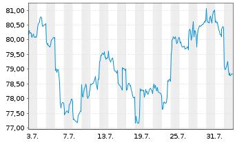 Chart Aberdeen Gl.-Asia Pac.Equ.Act.Nom.Cl.D-1 GBPo.N. - 1 Monat