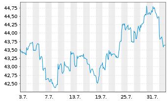 Chart Aberdeen Global-Asian Sm. Cos Act. Nom. Cl D-2 oN. - 1 Monat