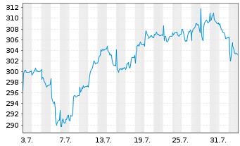 Chart Alken Fund-European Opportuni. Inh.-Anteile R o.N. - 1 Monat