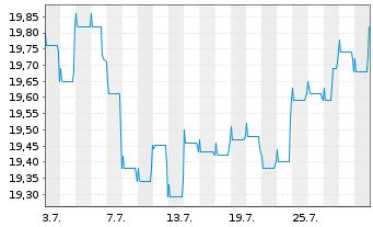Chart Fidelity Fds-Em. Market Debt - 1 Monat