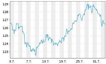 Chart ABAKUS-World Dividend Fund Inhaber-Anteile o.N. - 1 Monat