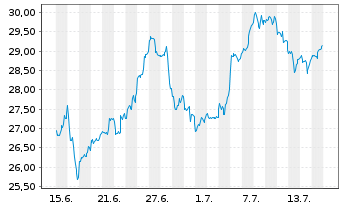 Chart Fr.Temp.Inv.Fds -F.Technol. Fd N-Ant. A acc.E oN. - 1 Monat
