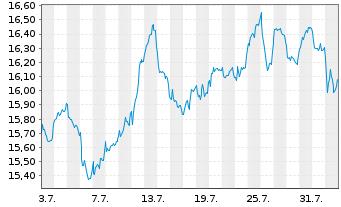 Chart Fidelity Fds-Nordic Fund Reg. Sh A Acc. SEK o.N. - 1 Monat