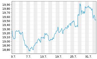 Chart F.Temp.Inv.Fds-T.Growth EUR N.Ant. A USD Ydis o.N. - 1 Monat