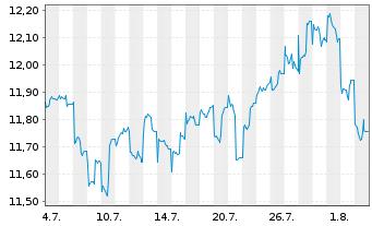 Chart Aberdeen Gl.-Japan.SmallerCos Act.Nom.Cl.D-2 o.N. - 1 Monat