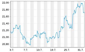 Chart AberdeenGlbl-Em.MktsSm.Co.FdAct.Nom.Cl.A-2 Acco.N. - 1 Monat