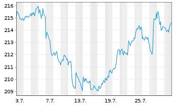 Chart Amundi-Bond Global Aggregate Nam.-Ant  AU (C) o.N. - 1 Monat