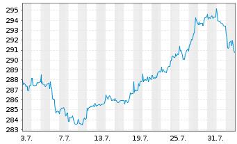 Chart Flossb.v.Storch-Mult.Opport. Inh.-Anteile R o.N. - 1 Monat