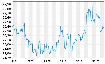 Chart AGIF-All.Japan Equity Inhaber Anteile A (USD) o.N. - 1 Monat