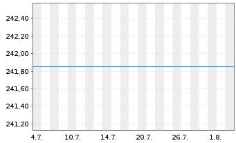 Chart ARERO - Der Weltfonds Inhaber-Anteile o.N. - 1 Monat