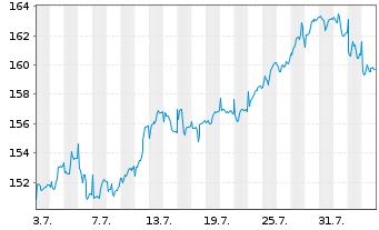 Chart Bellevue Fds (Lux)-BB Afr.Opp. Nam.-Ant B EUR o.N. - 1 Monat