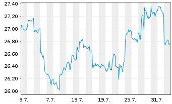 Chart Aberdeen Gl.-Asia Pacific Equ. - 1 Monat