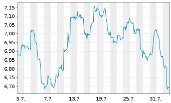 Chart F.T.I.FDS-F.Gold a.Precious M. - 1 Monat