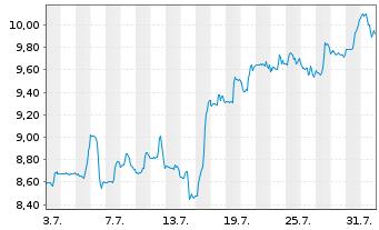 Chart Adecoagro S.A. - 1 Monat