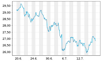 Chart ComStage-DivDAX UCITS ETF - 1 Monat
