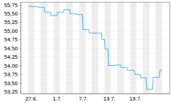 Chart AGIF-All.Renminbi Currency Inh.-Ant. A (H2-EUR) oN - 1 Monat