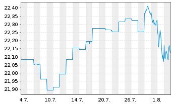 Chart ACMBernst.-Sele.Abs.Alpha Ptf. AA Acc.EUR Hed.o.N. - 1 Monat