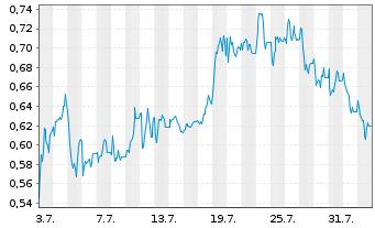 Chart ADO Properties S.A. - 1 Monat