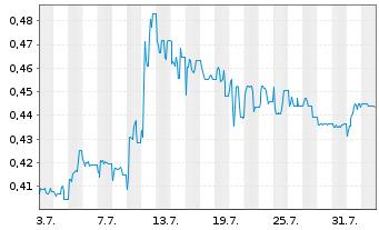 Chart Corestate Capital Holding S.A - 1 Monat