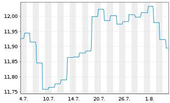 Chart Aberdeen Gl.-Multi-Ass.Grow.Fd Act.N.A-2 Acc.EUR  - 1 Monat