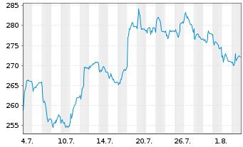 Chart AIS-A.FTSE EPRAEO REAL ESTATE - 1 Monat