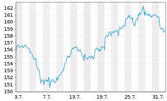 Chart AIS-Amundi MSCI EUROPE H.D.FA. - 1 Monat