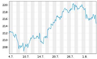 Chart AIS-Amundi MSCI Wld Financials - 1 Monat