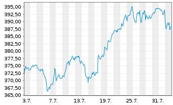 Chart AIS-Amundi MSCI World Energy - 1 Monat