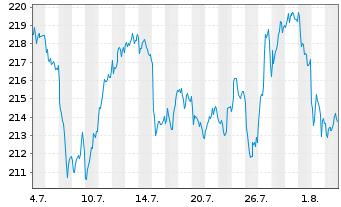 Chart AIS-Amundi S&P Global Luxury - 1 Monat