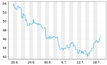 Chart BEFESA S.A. - 1 Monat