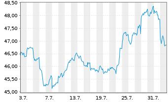 Chart Amundi Ind.Sol.-A.In.MSCI E.M. - 1 Monat