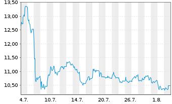 Chart SUSE S.A. - 1 Monat