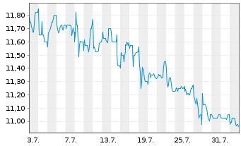 Chart AFC Ajax N.V. - 1 Monat