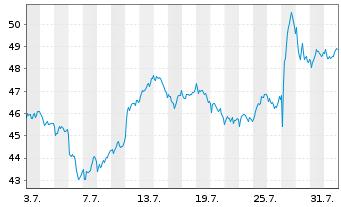 Chart STMicroelectronics N.V. - 1 Monat
